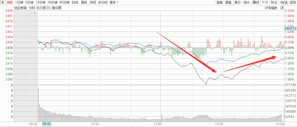 7月2号机智资金流|上证指数午后这只个股逼近跌停!原因在哪里??