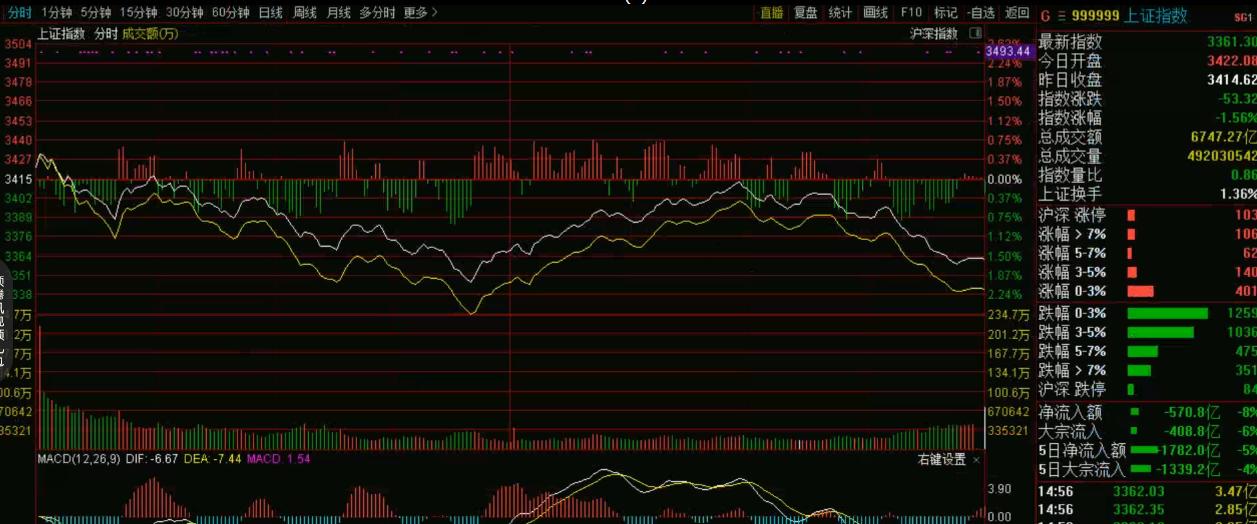 7月24号机智资金流|大盘大跌的时候应该去如何选股?应该如何出手?