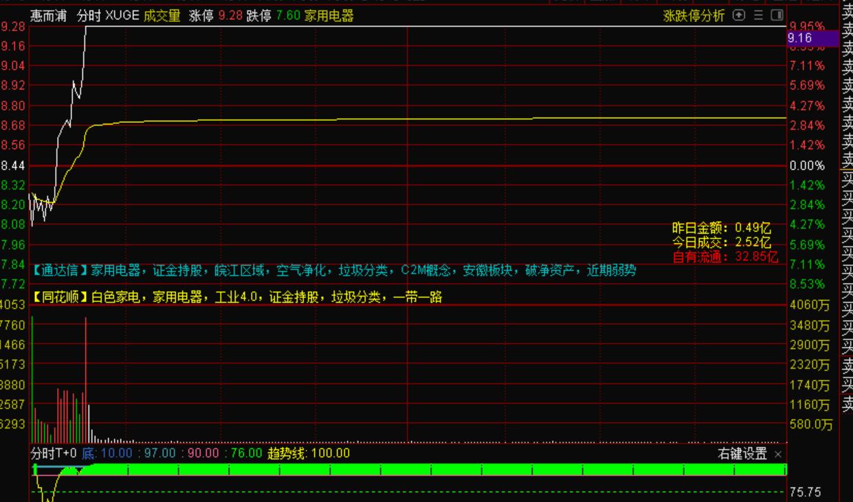 9月2号机智资金流|惠而浦反包成为高位新龙!