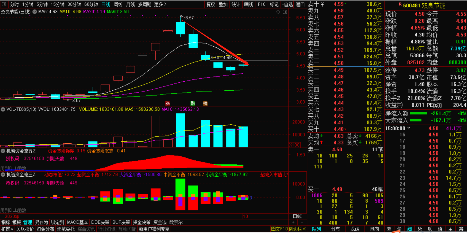 10月10号主力资金流出股价下跌-机智资金流