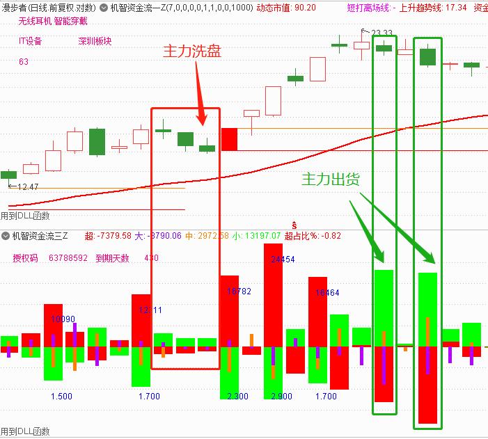 1月6号机智软件:主力资金净流入股价下跌