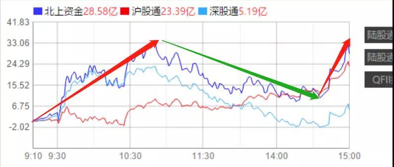 3月3号  机智复盘   目前主张震荡格局,不宜追涨杀跌。