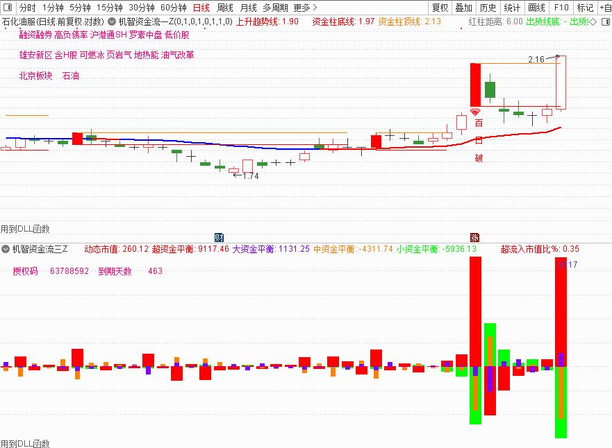 12月4号机智资金流 如何买股票软件?