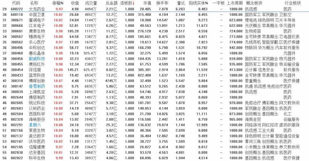 1月20号  机智复盘   创业板指大涨2.5% 科技股持续活跃