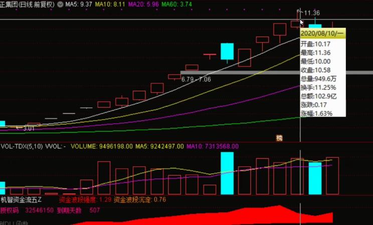 8月14号机智资金流|A股市场退潮期中如何做股票?案例分析!