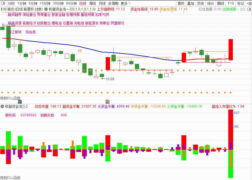 10月23号机智资金流|股票如何设置止盈止损?
