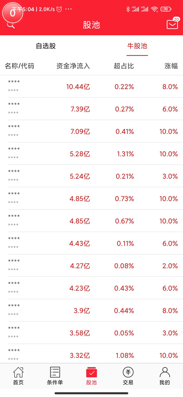 2月3号机智软件 如何利用股票软件选出好股票?