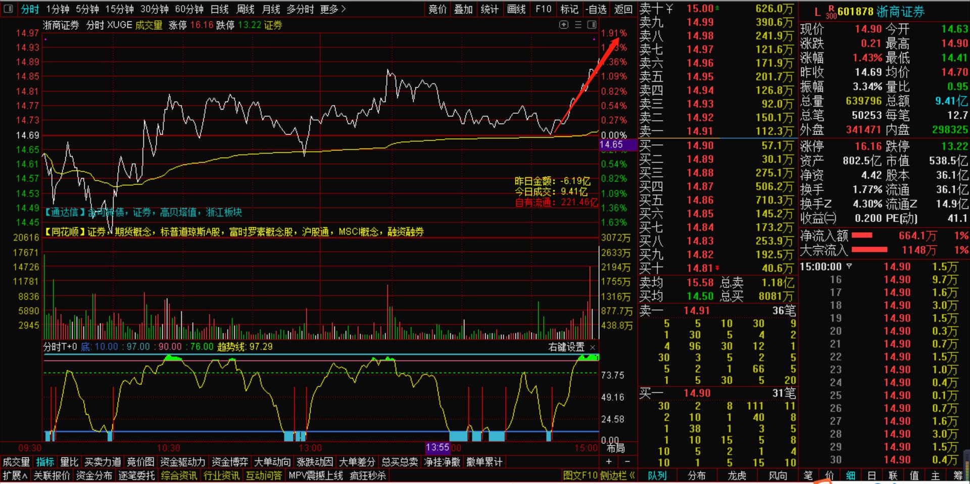 8月28号机智资金流|讲讲A股市场未来的预期