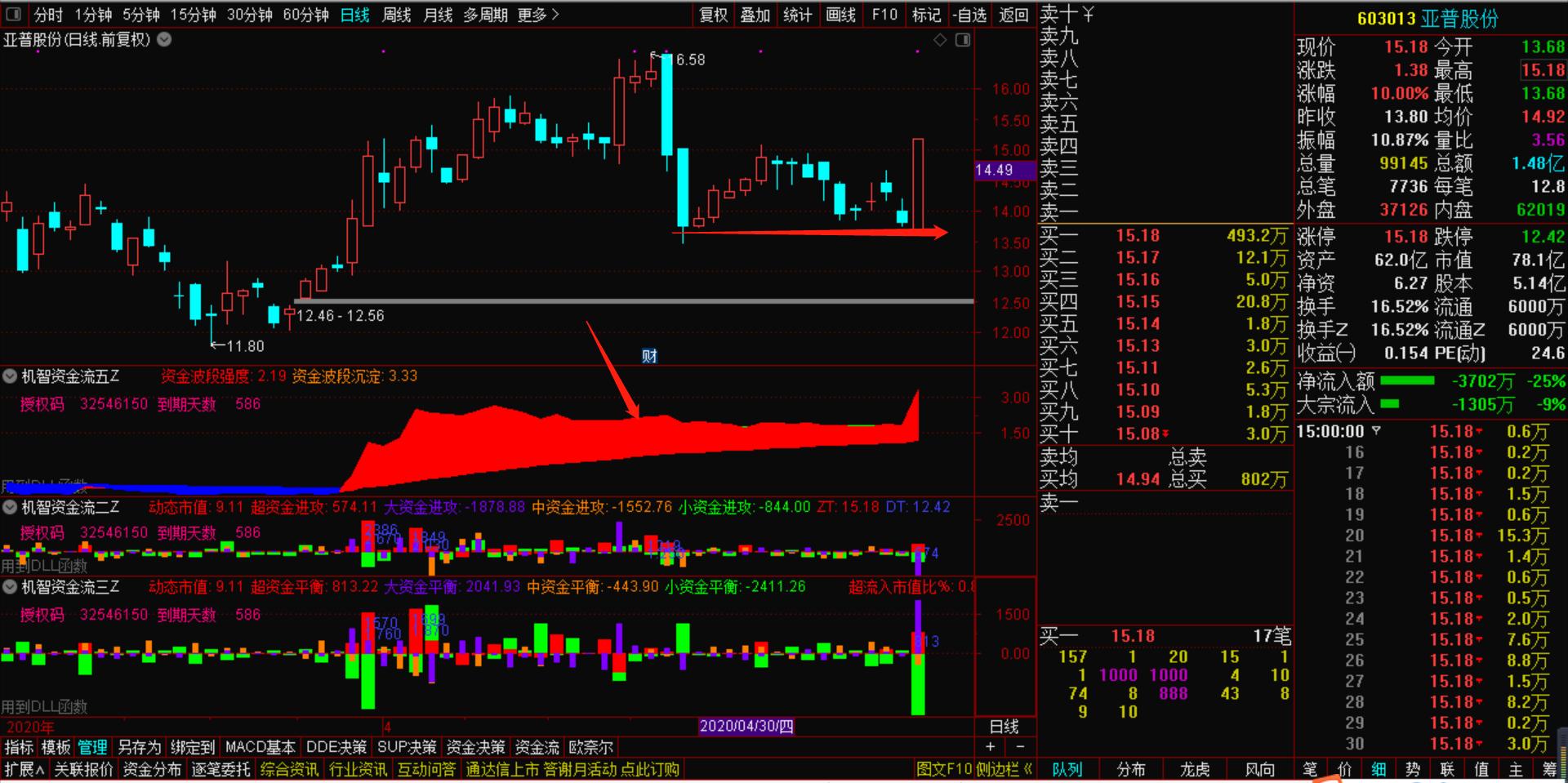 5月26号机智资金流:股票资金流向分析