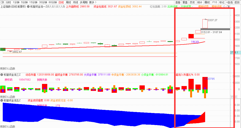 7月9号机智资金流|如何根据资金流向系统分析股价走势?