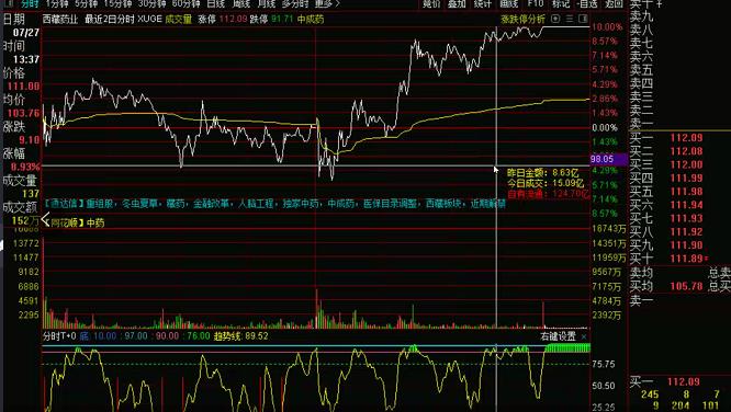 7月29号机智资金流|如何去做强势股?分析一下强势股的走法!