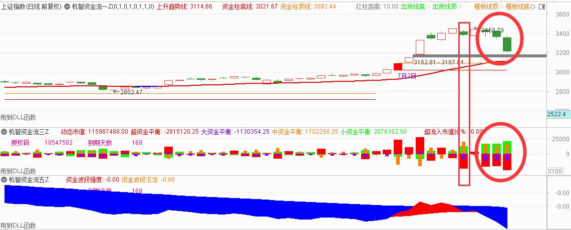 7月17号机智资金流|如何判断股市整体的下跌环境呢?