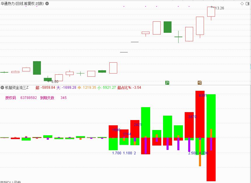 4月1号机智软件|股票主力监控软件