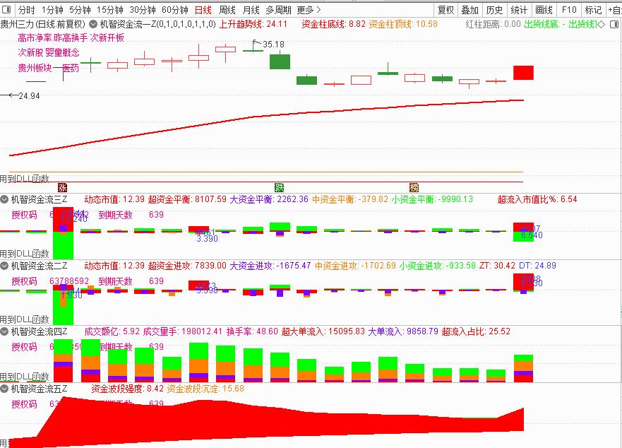 6月11号机智资金流:股票资金流向软件