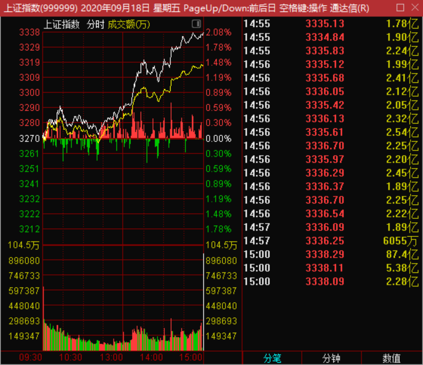 9月21号市场爆发大阳线,其实早有提示! 机智资金流