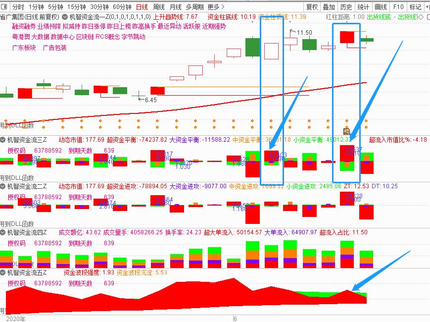6月11号机智资金流:股市资金流入流出