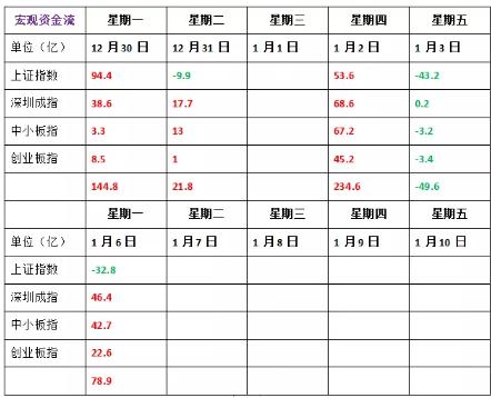 1月6号  机智复盘  国内商品期货收盘涨跌参半 能源化工集体走强