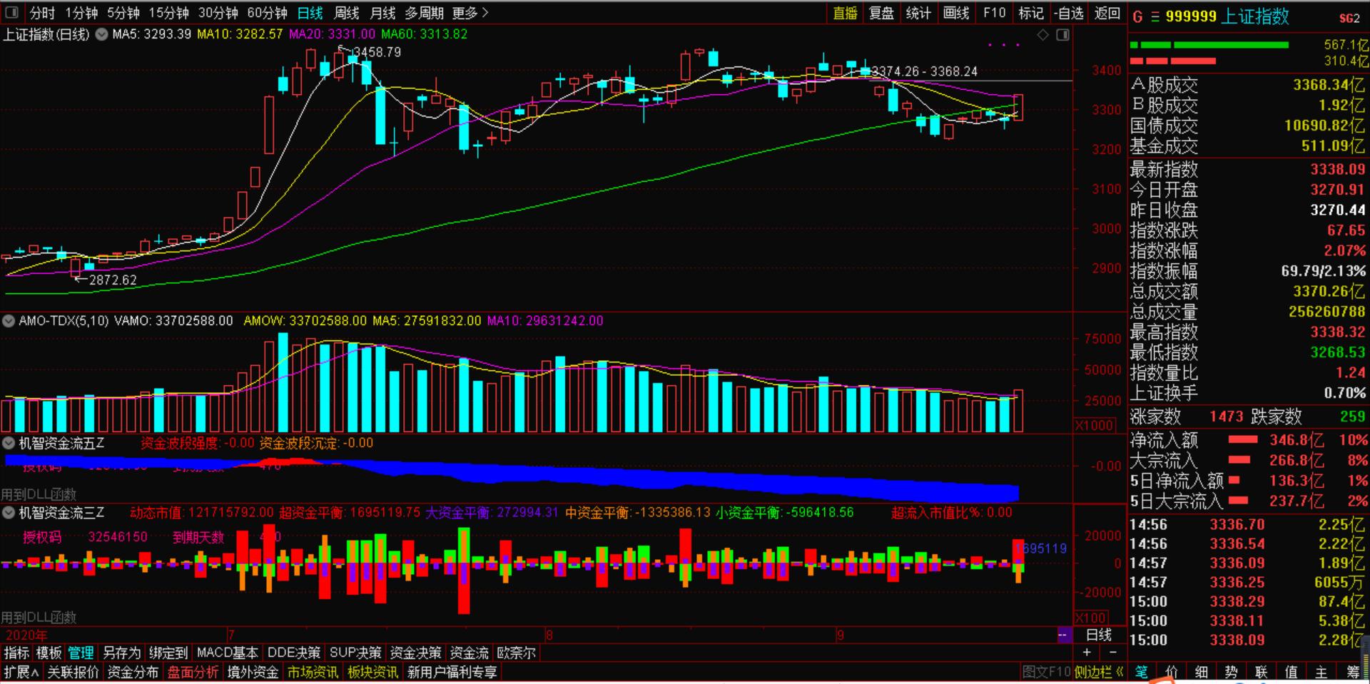 9月21号市场爆发大阳线,其实早有提示!|机智资金流