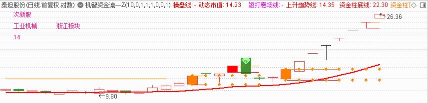4月13号机智软件|炒股专用软件
