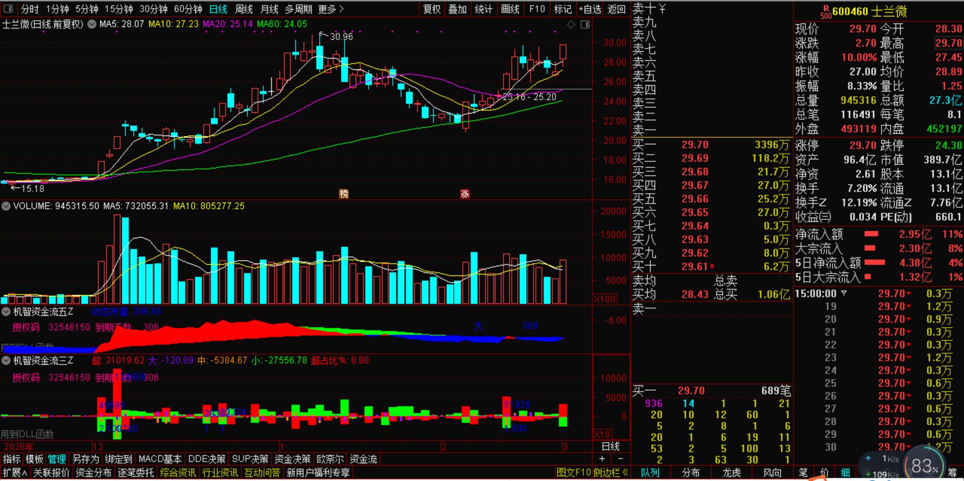 3月2号机智软件|因为一则消息,该板块的牛股顺势爆发股价飞天!
