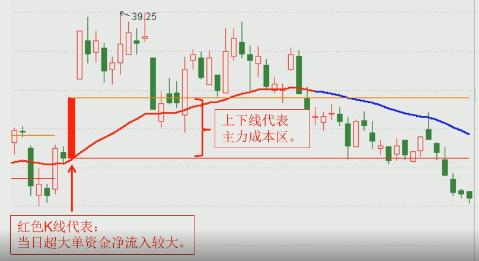 7月14号机智资金流|怎么看股票主力成本区?
