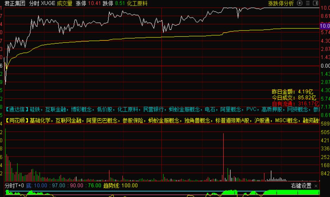 8月10号机智资金流 股市大盘光启技术日内18个点大长腿的秘密
