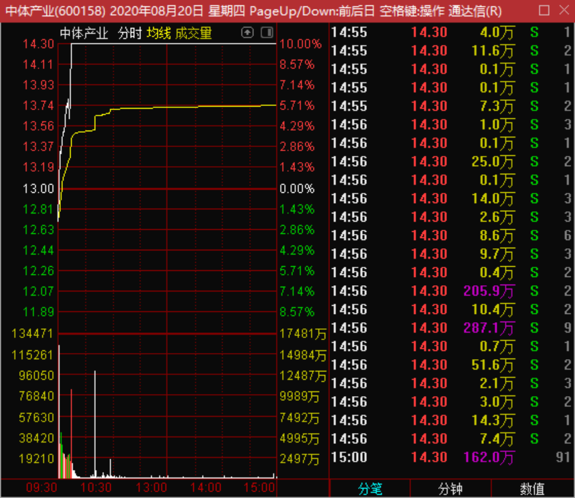 8月21号机智资金流|从资金流的角度分析一下能逆势大涨的股