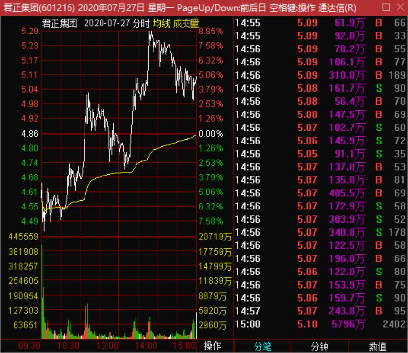 7月31号机智资金流|市场中总龙头的主力资金演变过程!