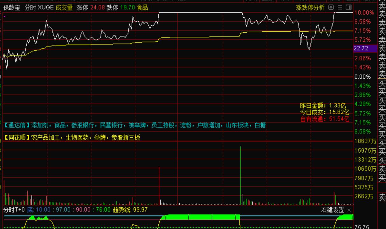 8月19号机智资金流|根据股票行情软件来分析市场总龙头君正集团尾盘回封买点
